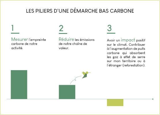 Piliers demarche bas carbone